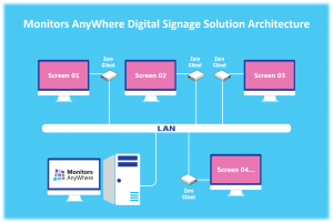 Monitors Anywhere Digital Signage Solution Architecture
